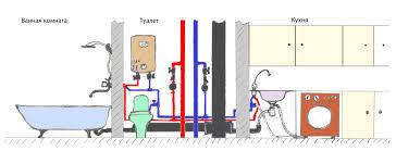 Отопление, водоснабжение, канализация дома, на даче