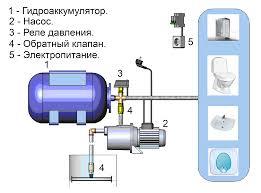Установка насосной станции в Орехово-Зуево